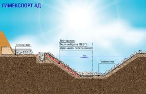 Хидротехнически съоръжения